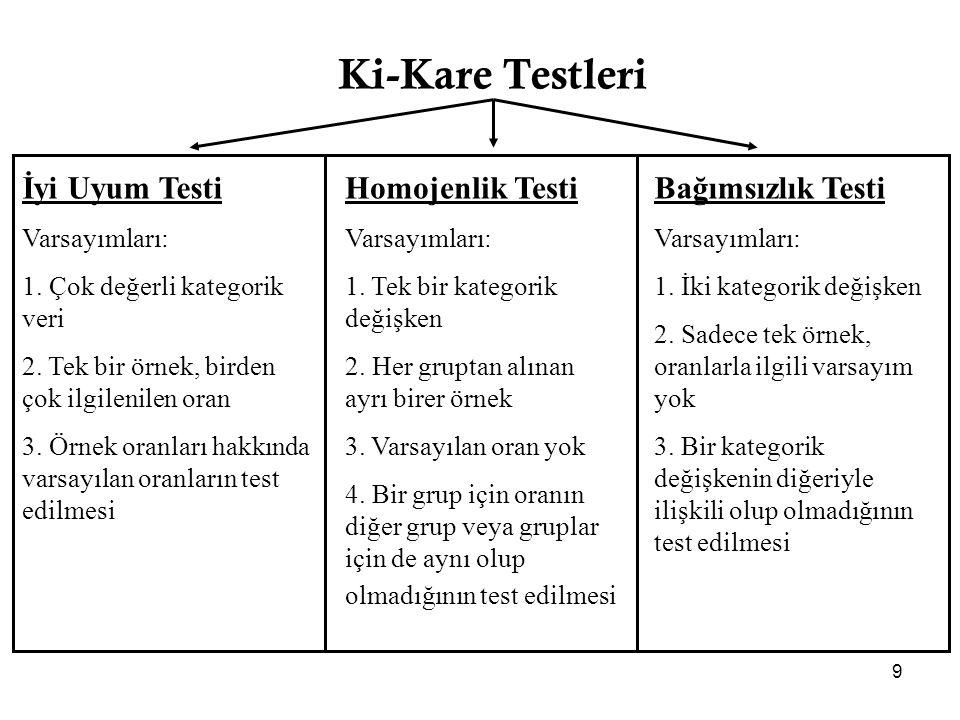Ki-Kare Testleri İyi Uyum Testi Homojenlik Testi Bağımsızlık Testi