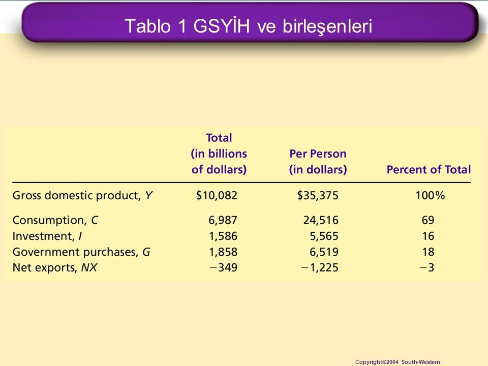 Tablo 1 GSYİH ve birleşenleri