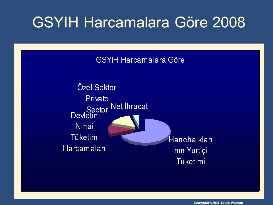 GSYIH Harcamalara Göre 2008