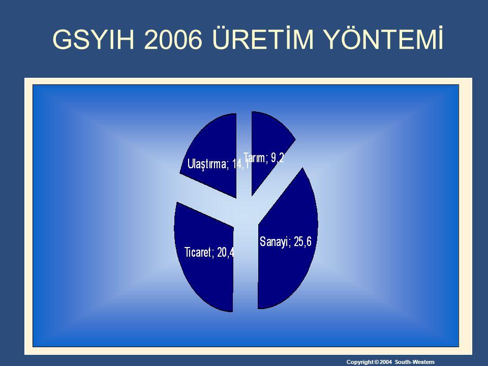 GSYIH 2006 ÜRETİM YÖNTEMİ