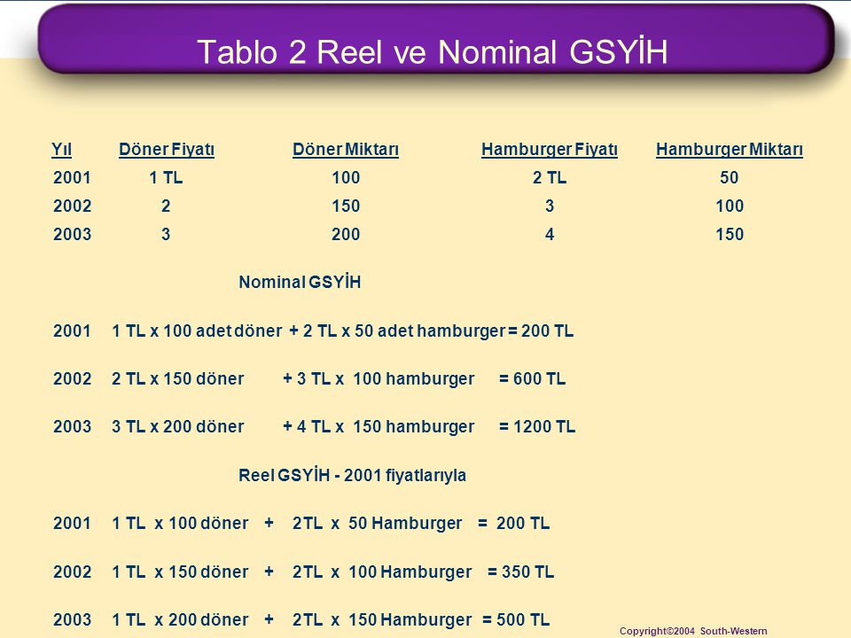 Tablo 2 Reel ve Nominal GSYİH