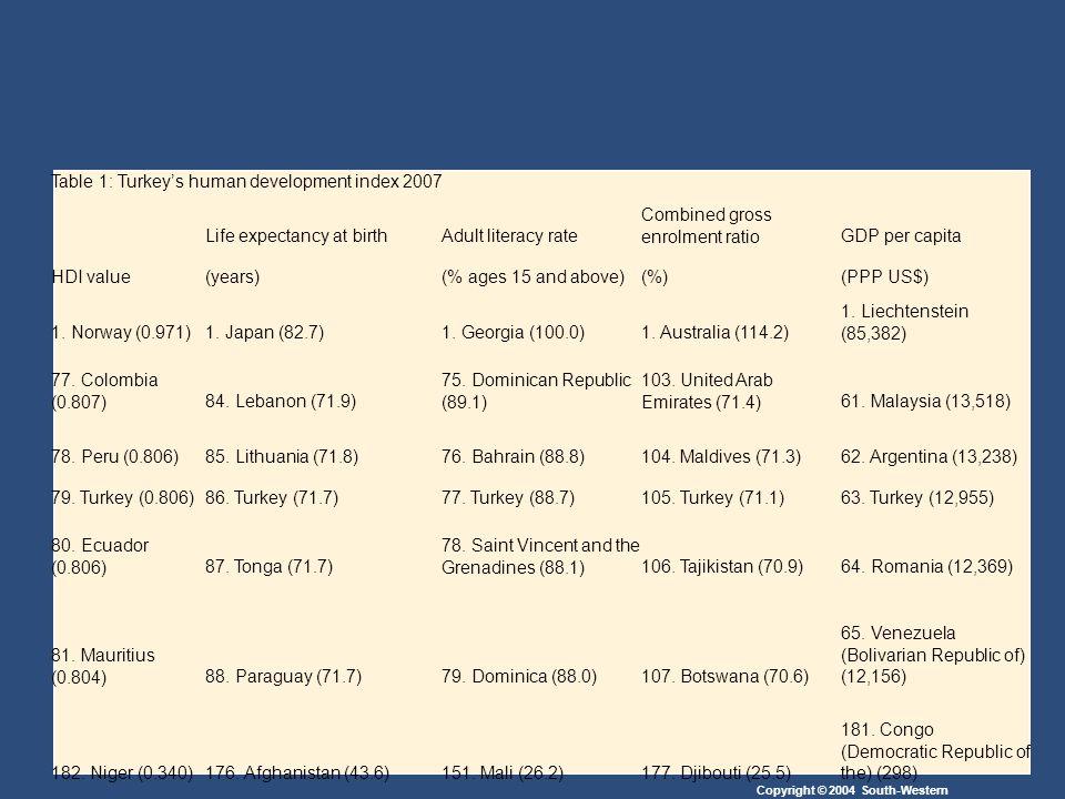 Table 1: Turkey's human development index 2007