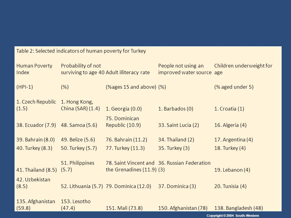 Table 2: Selected indicators of human poverty for Turkey