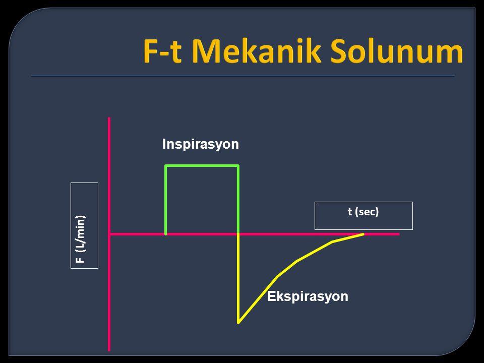 F-t Mekanik Solunum Inspirasyon t (sec) F (L/min) Ekspirasyon