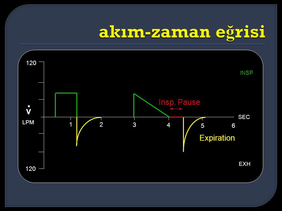 . akım-zaman eğrisi V Insp. Pause Expiration 120 1 2 3 4 5 6 120 INSP