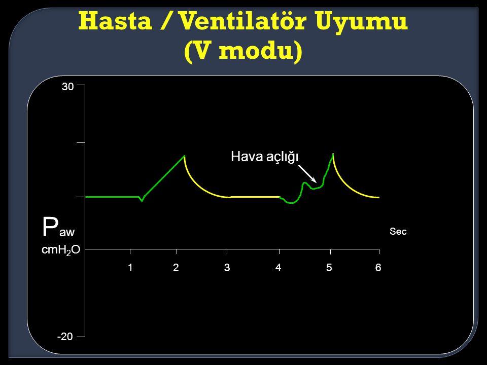 Hasta / Ventilatör Uyumu