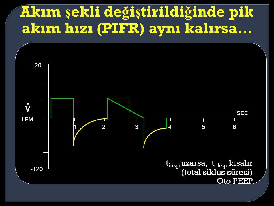 Akım şekli değiştirildiğinde pik akım hızı (PIFR) aynı kalırsa…
