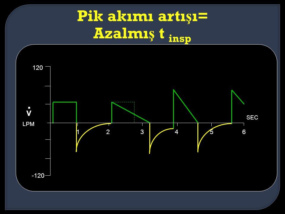 . Pik akımı artışı= Azalmış t insp V 120 1 2 3 4 5 6 -120 SEC LPM