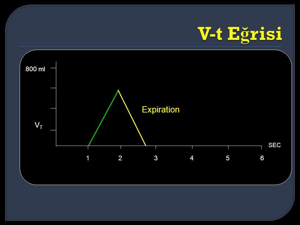 V-t Eğrisi Expiration VT 800 ml 1 2 3 4 5 6 SEC