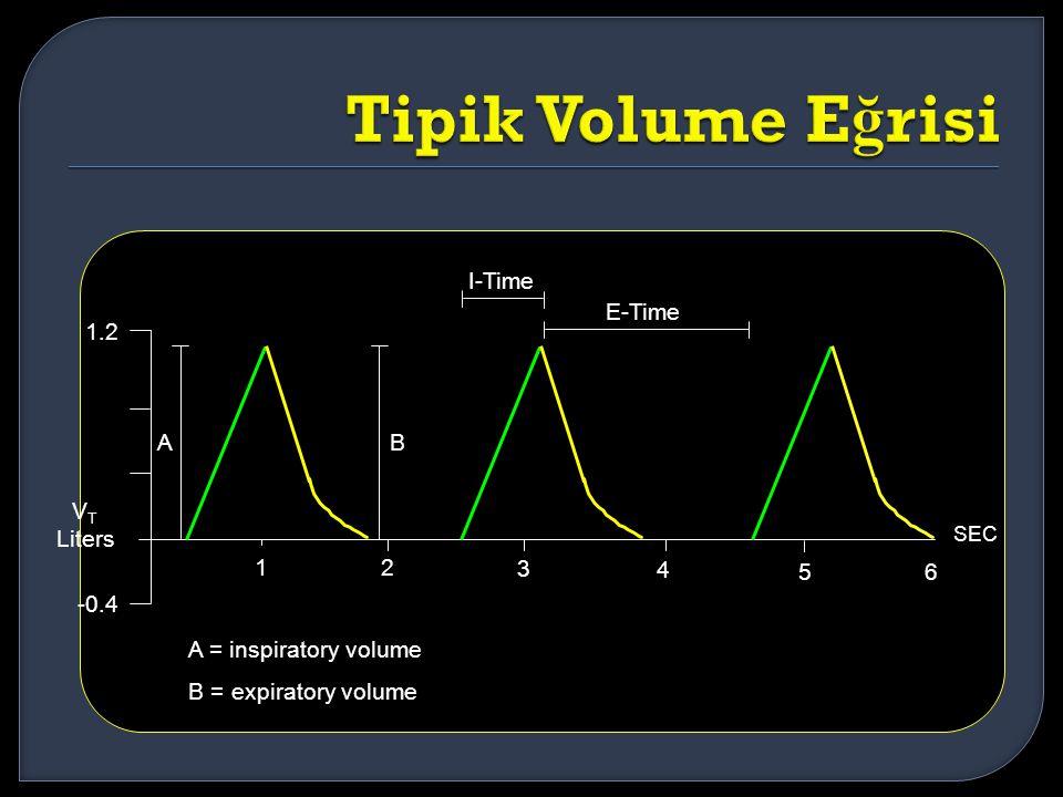 Tipik Volume Eğrisi I-Time E-Time 1.2 A B VT Liters 1 2 3 4 5 6 -0.4