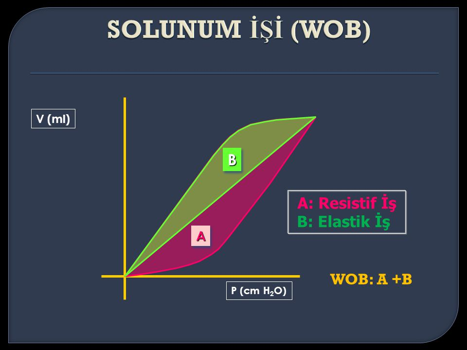 SOLUNUM İŞİ (WOB) B A: Resistif İş B: Elastik İş WOB: A +B A V (ml)