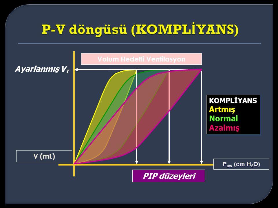 P-V döngüsü (KOMPLİYANS)