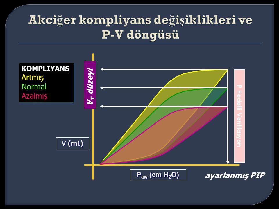 Akciğer kompliyans değişiklikleri ve P-V döngüsü