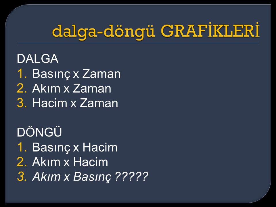 dalga-döngü GRAFİKLERİ