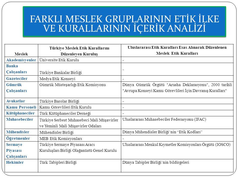 Türkiye Meslek Etik Kurallarını Düzenleyen Kuruluş
