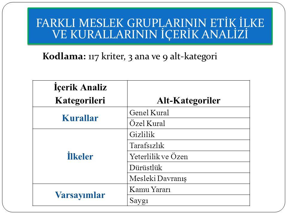 İçerik Analiz Kategorileri