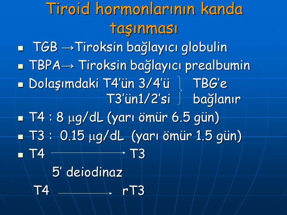 Tiroid hormonlarının kanda taşınması