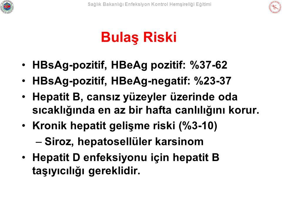 Bulaş Riski HBsAg-pozitif, HBeAg pozitif: %37-62