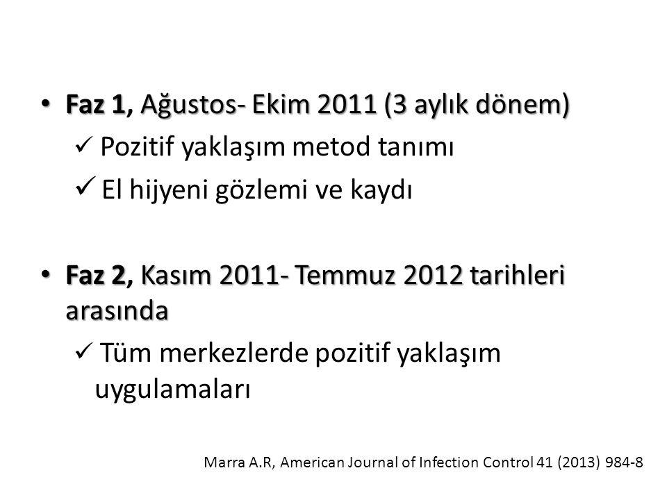 Faz 1, Ağustos- Ekim 2011 (3 aylık dönem) El hijyeni gözlemi ve kaydı