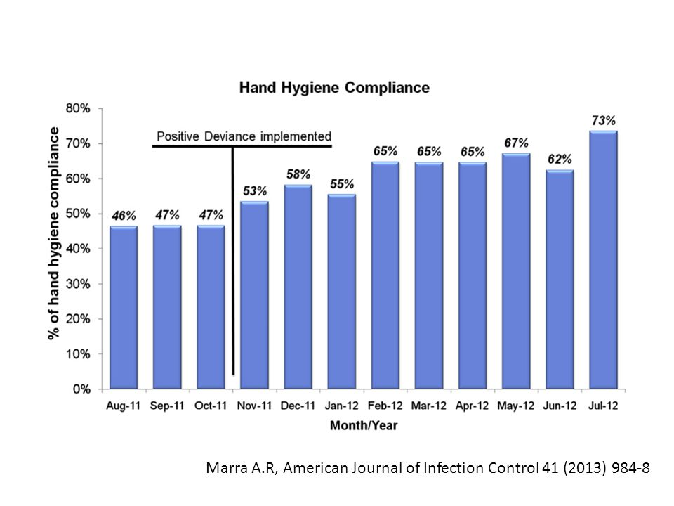 Marra A.R, American Journal of Infection Control 41 (2013) 984-8