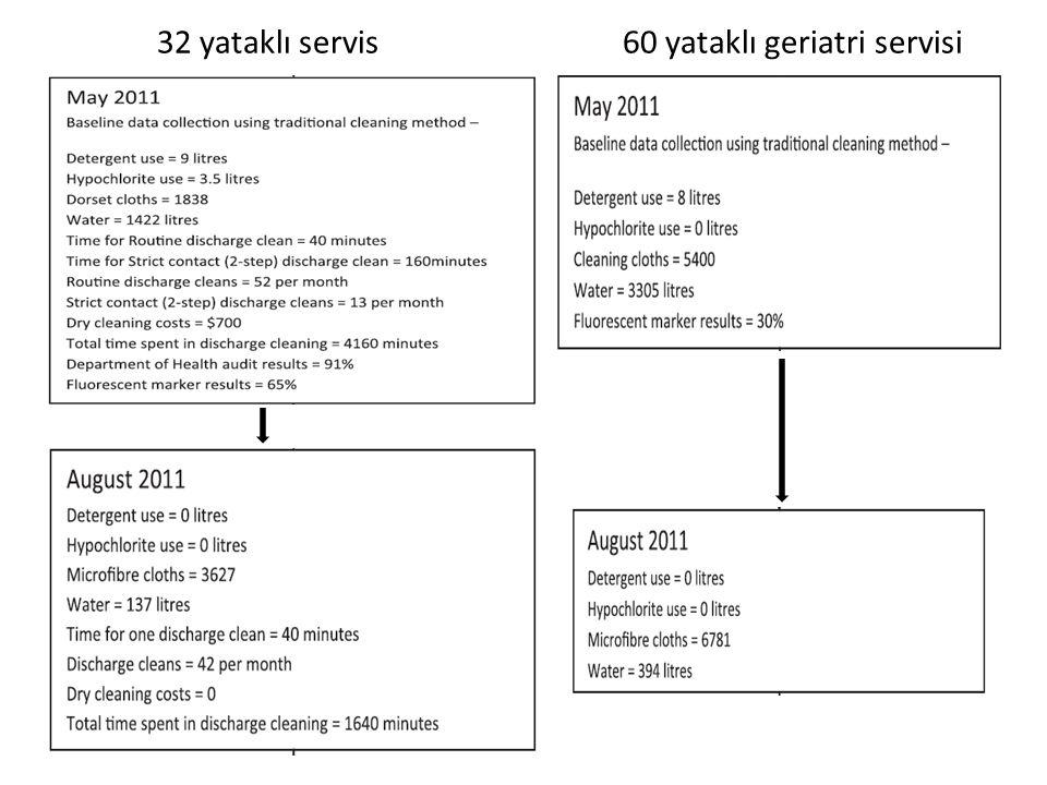 32 yataklı servis 60 yataklı geriatri servisi