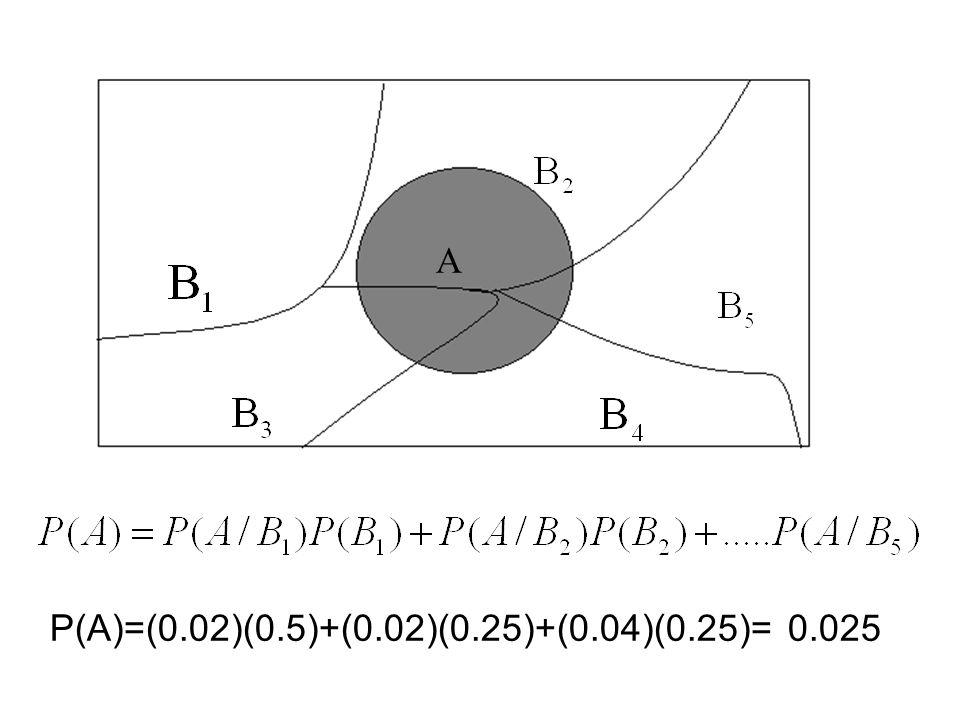 A P(A)=(0.02)(0.5)+(0.02)(0.25)+(0.04)(0.25)= 0.025