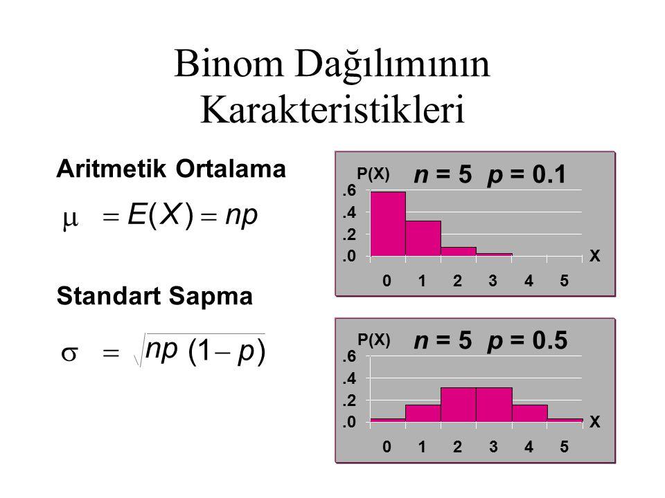 Binom Dağılımının Karakteristikleri