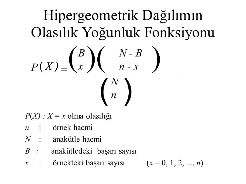 Hipergeometrik Dağılımın Olasılık Yoğunluk Fonksiyonu