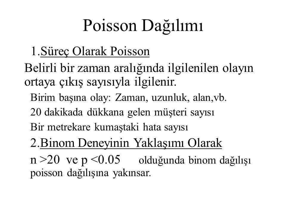 Poisson Dağılımı 1.Süreç Olarak Poisson