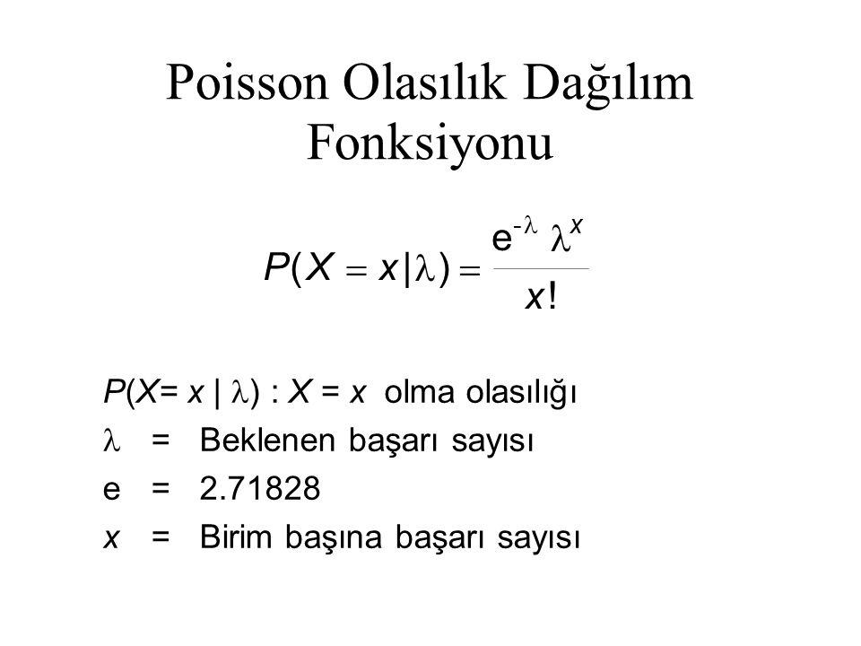 Poisson Olasılık Dağılım Fonksiyonu