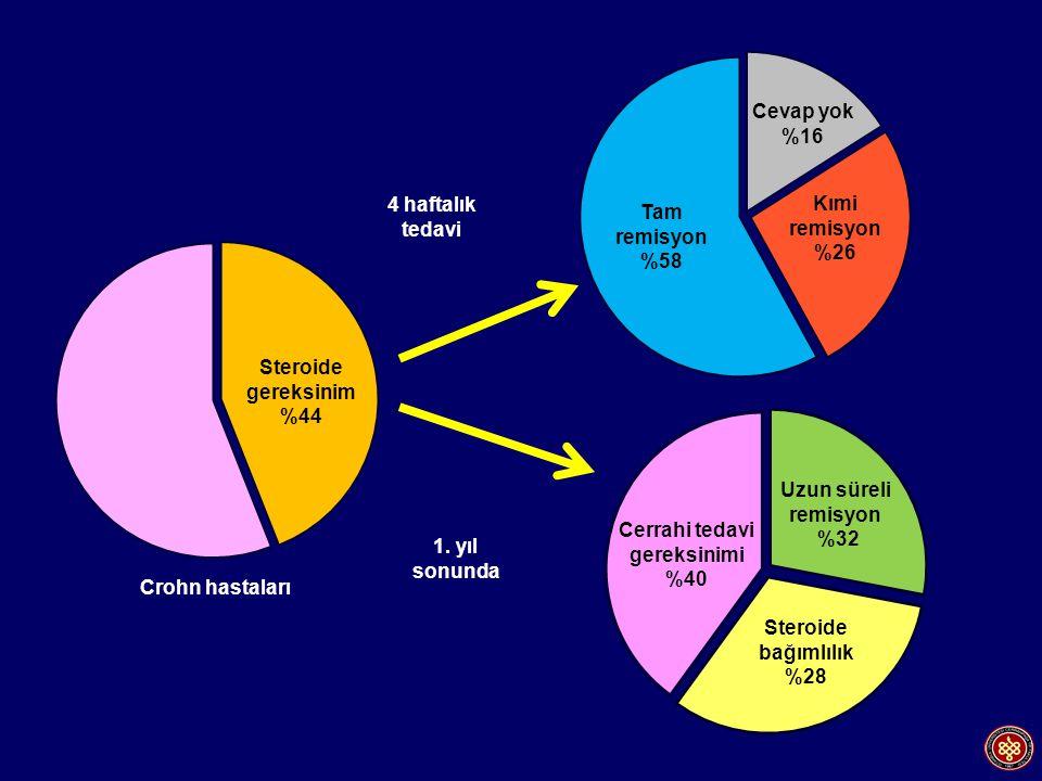 4 haftalık tedavi Steroide gereksinim %44 1. yıl sonunda Crohn hastaları Steroide bağımlılık %28