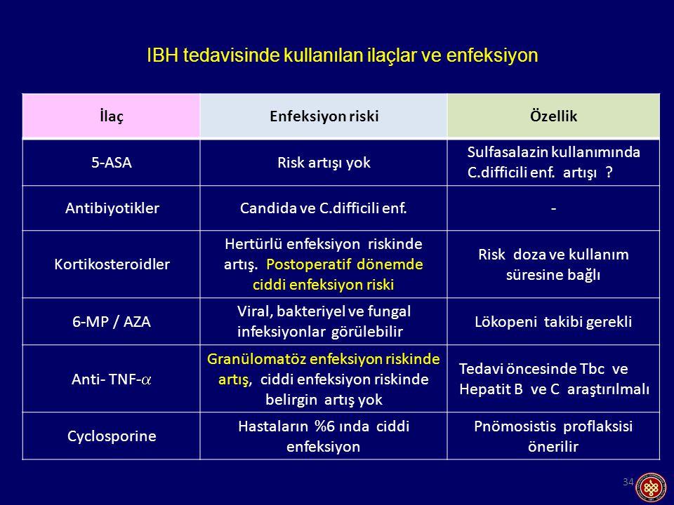 IBH tedavisinde kullanılan ilaçlar ve enfeksiyon