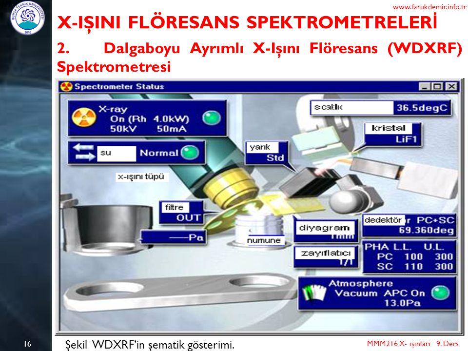 X-IŞINI FLÖRESANS SPEKTROMETRELERİ