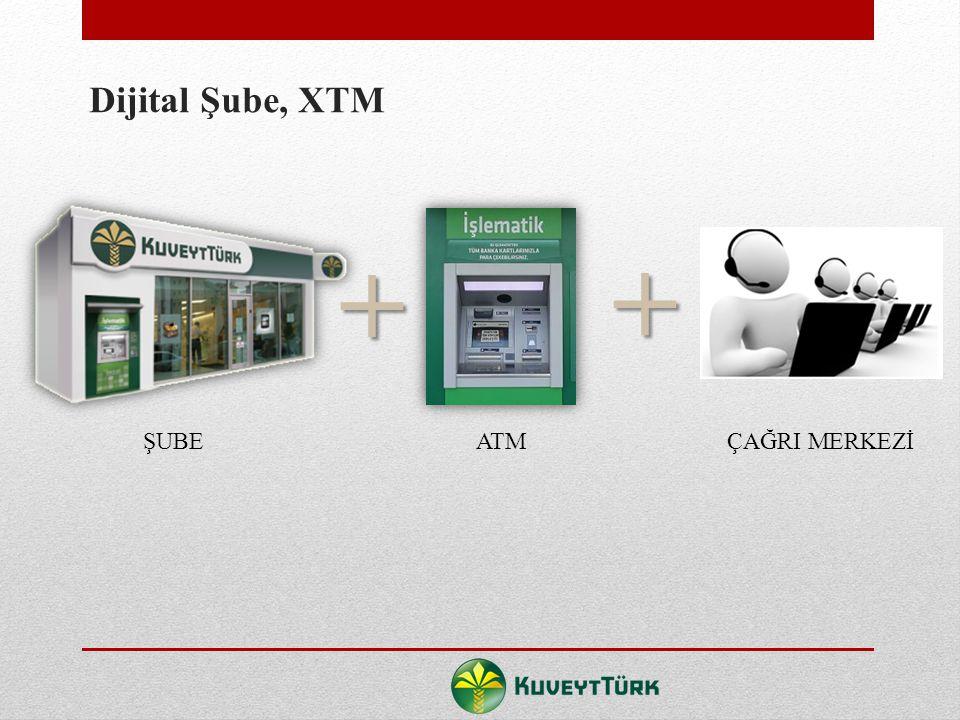 Dijital Şube, XTM + + ŞUBE ATM ÇAĞRI MERKEZİ