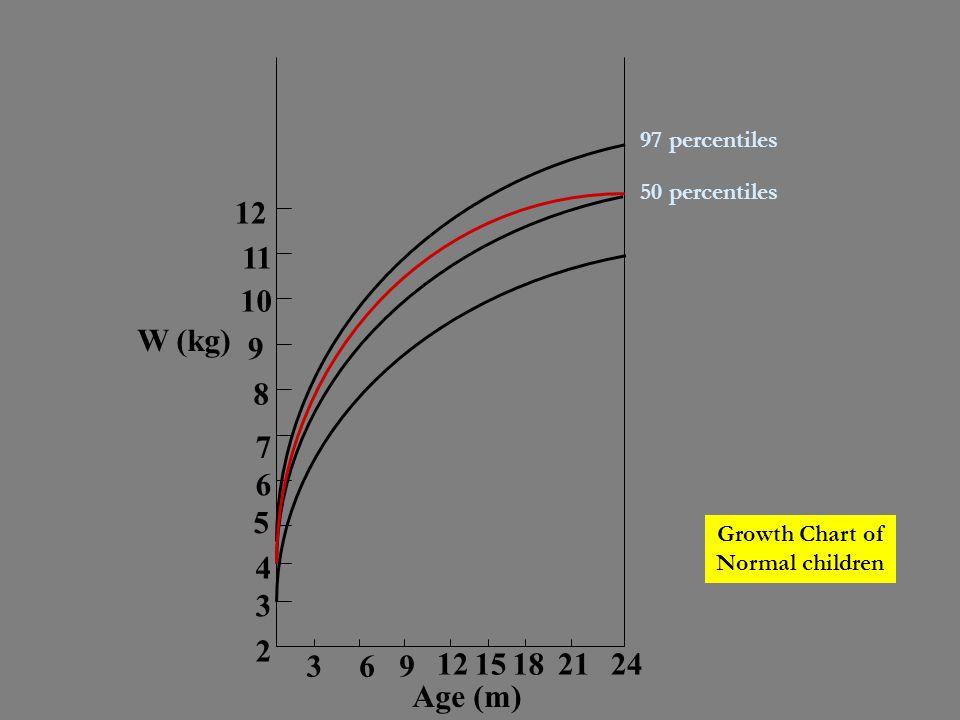 12 11 10 9 8 7 6 5 4 3 2 15 18 21 24 W (kg) Age (m) 97 percentiles