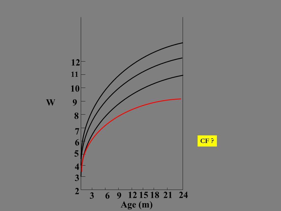 12 11 10 9 8 7 6 5 4 3 2 15 18 21 24 W Age (m) CF