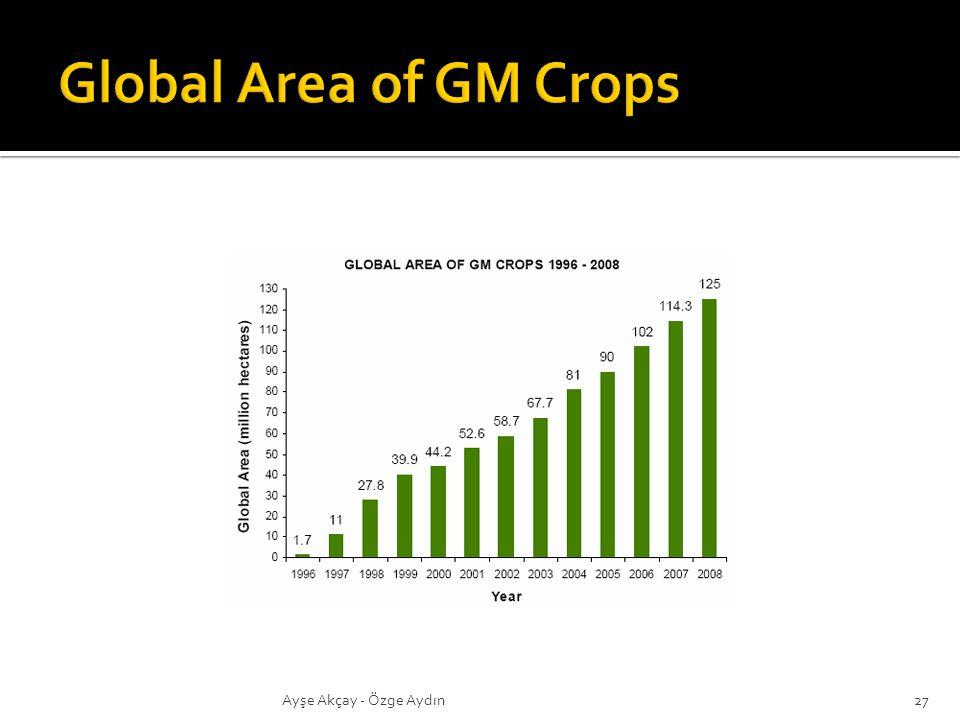 Global Area of GM Crops Ayşe Akçay - Özge Aydın