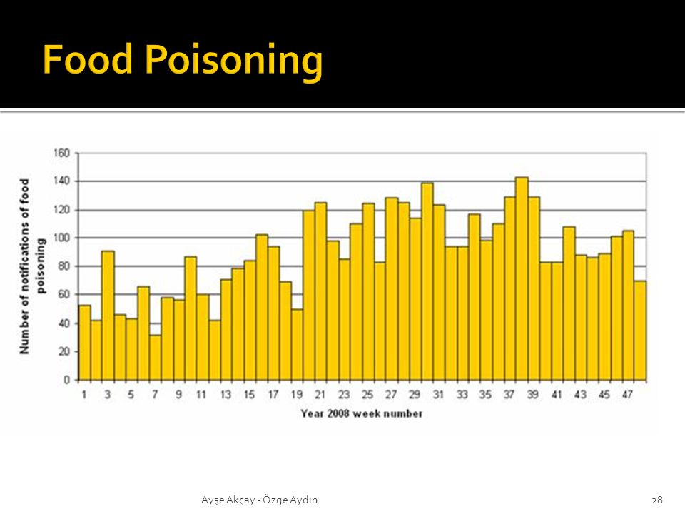 Food Poisoning Ayşe Akçay - Özge Aydın