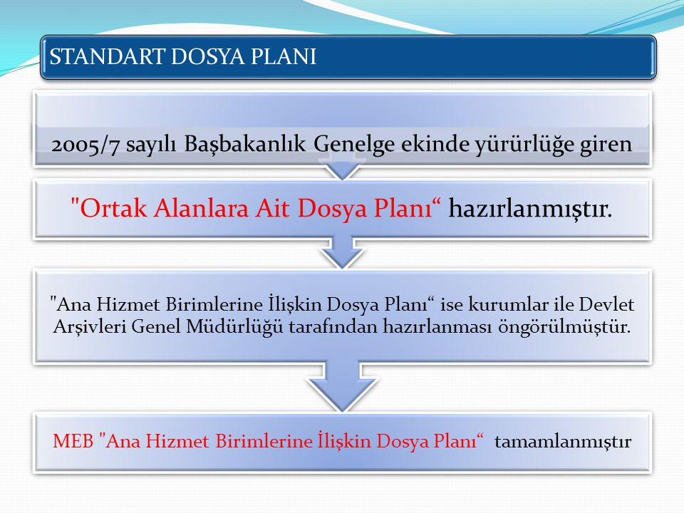 Ortak Alanlara Ait Dosya Planı hazırlanmıştır.