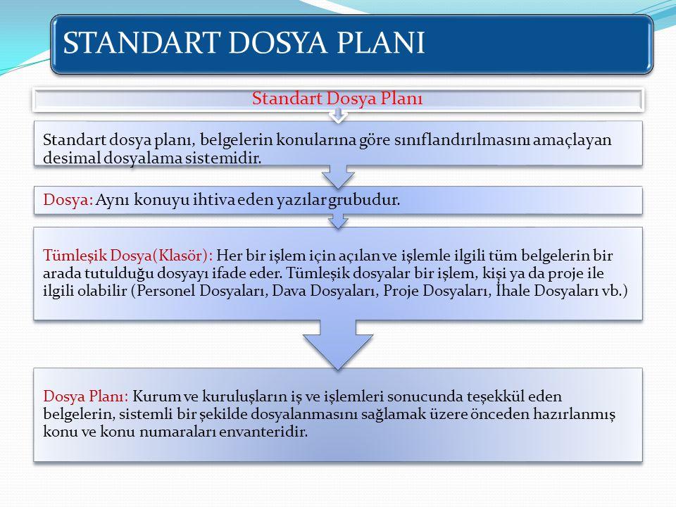 Standart Dosya Planı Dosya: Aynı konuyu ihtiva eden yazılar grubudur.
