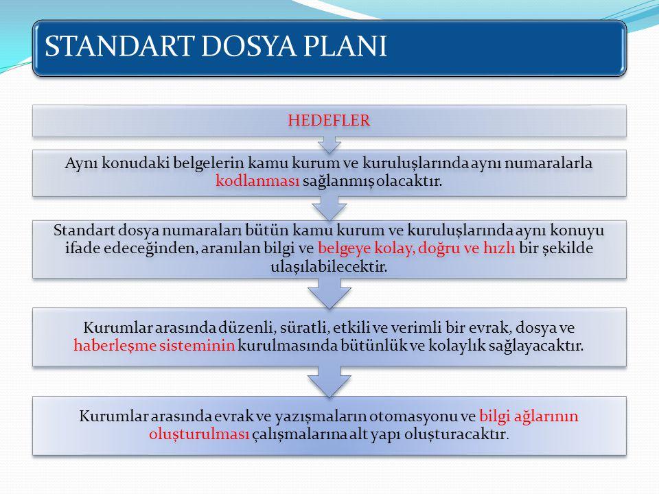 STANDART DOSYA PLANI HEDEFLER. Aynı konudaki belgelerin kamu kurum ve kuruluşlarında aynı numaralarla kodlanması sağlanmış olacaktır.