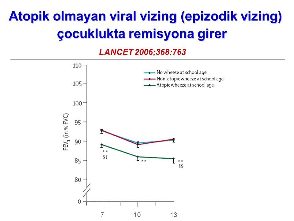 Atopik olmayan viral vizing (epizodik vizing)