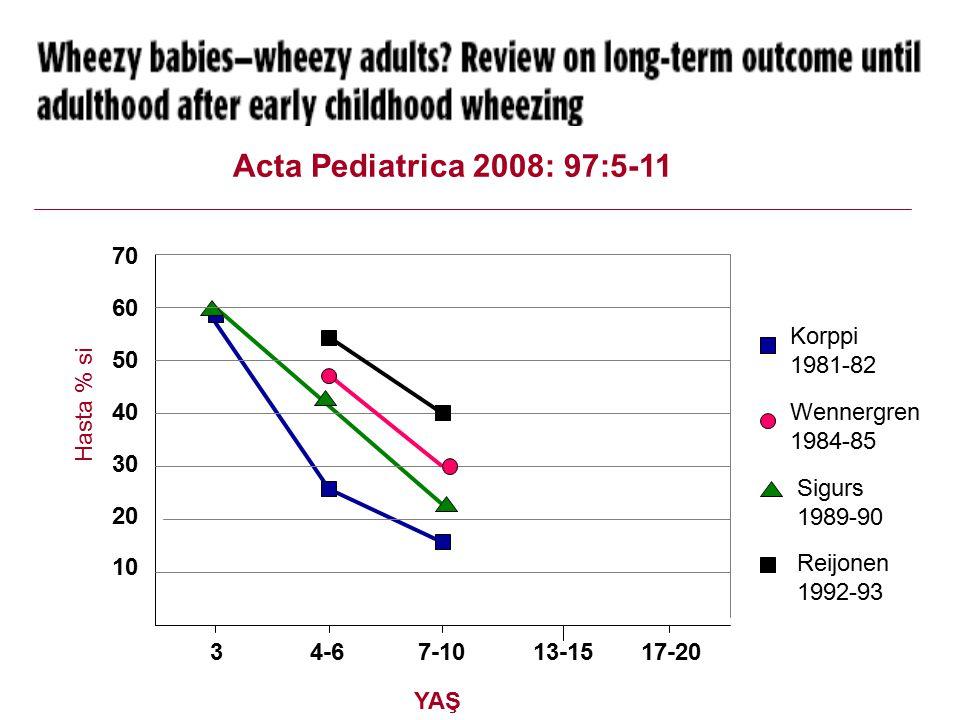 Acta Pediatrica 2008: 97:5-11 70 60 50 40 Korppi 1981-82 30 Hasta % si