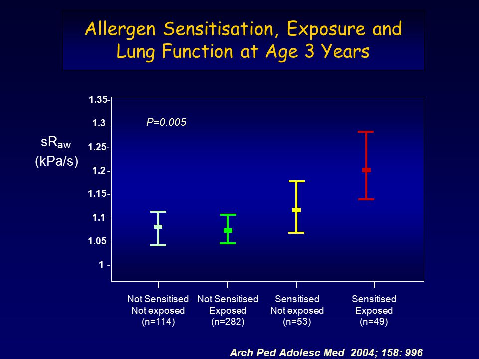 Allergen Sensitisation, Exposure and Lung Function at Age 3 Years