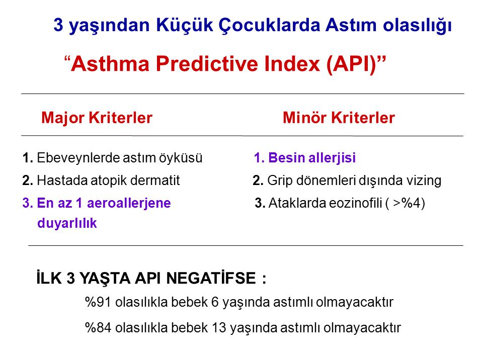 Asthma Predictive Index (API)