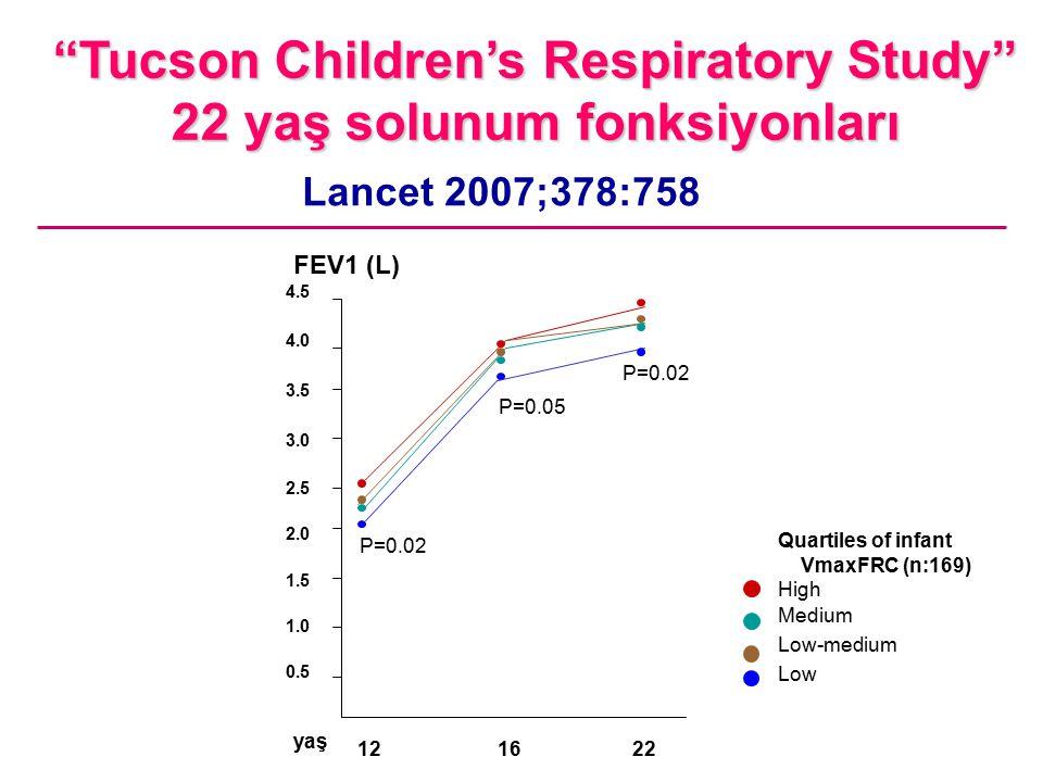 Tucson Children's Respiratory Study 22 yaş solunum fonksiyonları