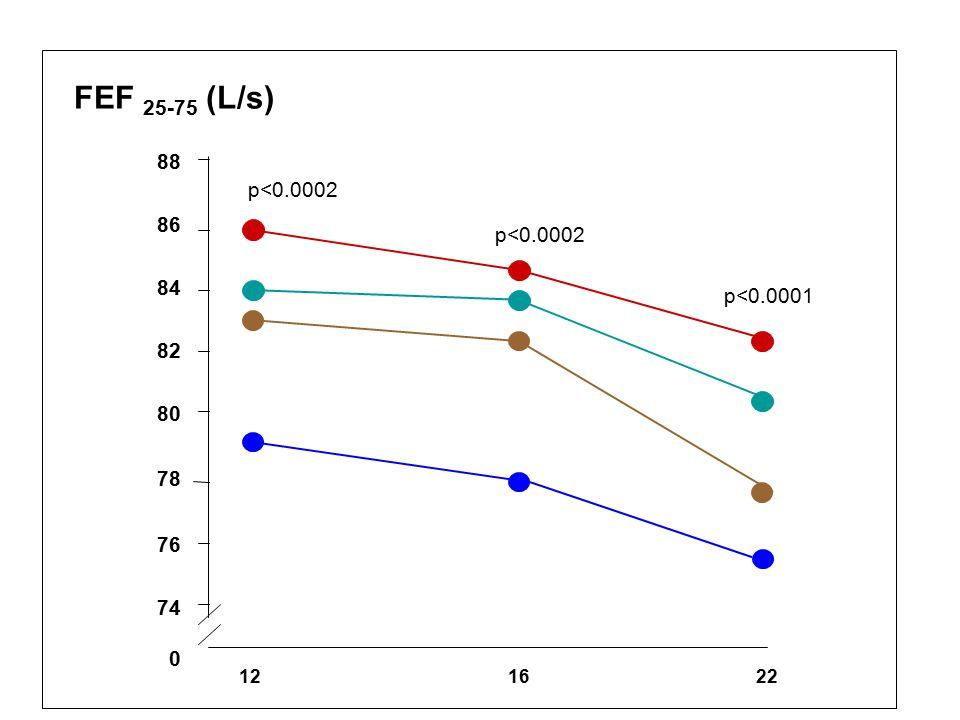 FEF 25-75 (L/s) 88. 86. 84. 82. 80. 78. 76. 74. p<0.0002. p<0.0002. p<0.0001.