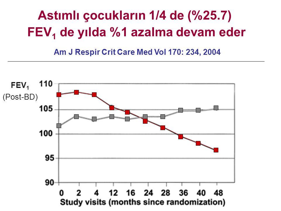 Astımlı çocukların 1/4 de (%25.7) FEV1 de yılda %1 azalma devam eder