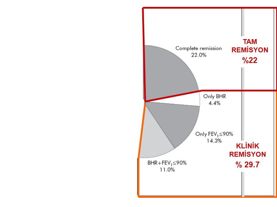 TAM REMİSYON %22 KLİNİK REMİSYON % 29.7