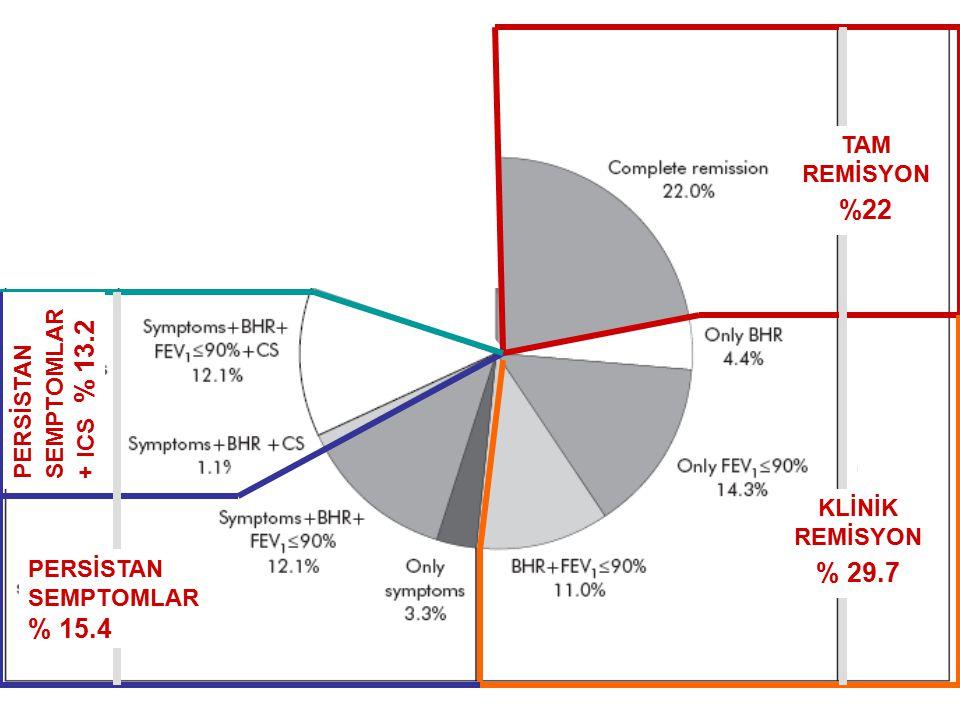 %22 % 29.7 % 15.4 TAM REMİSYON SEMPTOMLAR + ICS % 13.2 PERSİSTAN